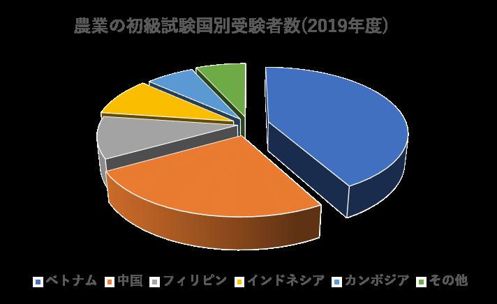 農業の初級試験国別受験者数.png