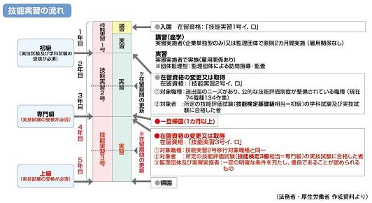 A 外国人技能実習制度の概要_web掲載用_1.jpg