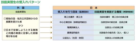B 外国人技能実習制度の概要_web掲載用図_2.jpg