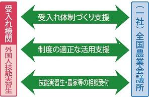 外国人技能実習制度の概要_web掲載用_6kai.jpg